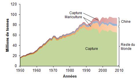 R31 : Expansion et impact de la pêche mondiale, par D. Pauly et F. Le Manach