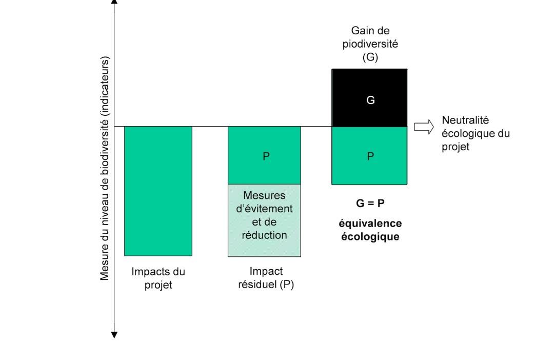 R34 : La compensation écologique, par Fabien Quétier