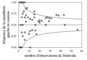 Figure 3. Relation entre la fréquence d'utilisation de la mandibule gauche comme couteau et le nombre d'observations individuelles.