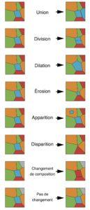 Liste et illustrations des transformations possibles d'un paysage vectoriel et de ses éléments. (Voir aussi Table 1.)