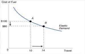 Fig 1 : Le paradoxe de Jevons, illustré par l'effet d'une baisse des prix des carburants sur la demande/consommation de carburants. © CC BY-SA-4.0