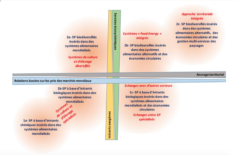 R74 : Caractériser les formes d'agriculture, par Michel Duru et al.