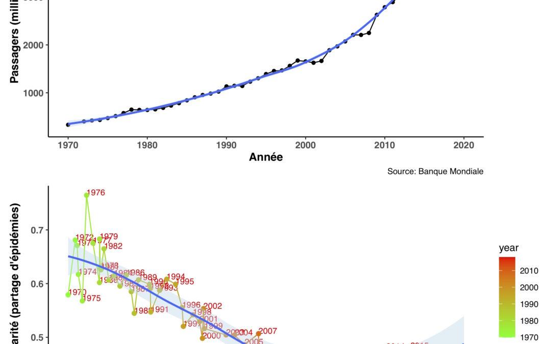 RO11 : Enjeux et défis socio-écologiques face à la récurrence des épidémies, par Serge Morand